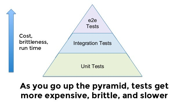 Individual  modules Unit tests for infrastructure code: test individual sub-modules (keep them small!). e2e Tests Integrat...