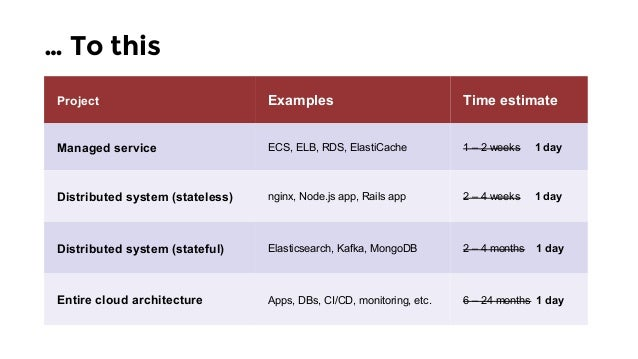 … To this Project Examples Time estimate Managed service ECS, ELB, RDS, ElastiCache 1 – 2 weeks 1 day Distributed system (...