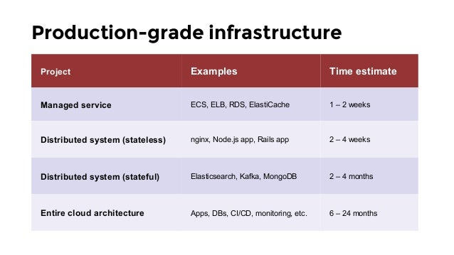 Production-grade infrastructure Project Examples Time estimate Managed service ECS, ELB, RDS, ElastiCache 1 – 2 weeks Dist...