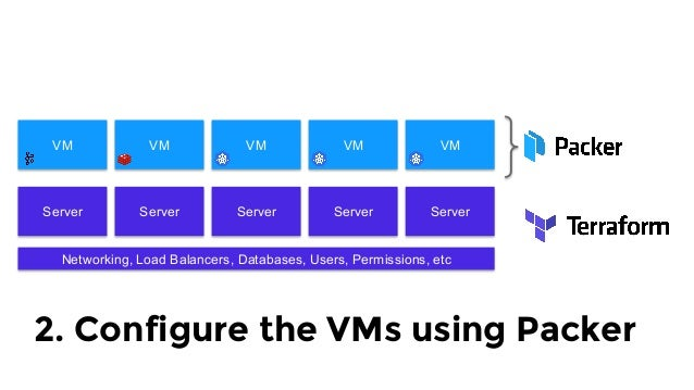 Server Server Server Server Server Networking, Load Balancers, Databases, Users, Permissions, etc VM VM VM VM VM Docker  C...