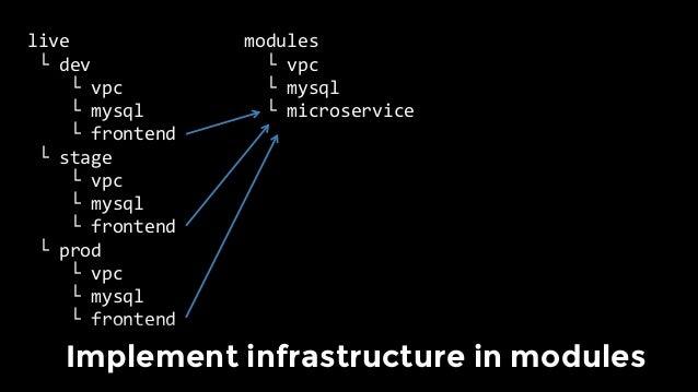 Example: Vault Modules
