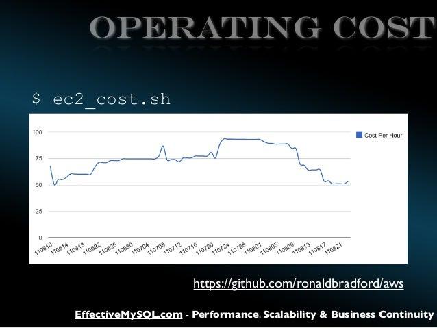 Operating Cost $ ec2_cost.sh  https://github.com/ronaldbradford/aws EffectiveMySQL.com - Performance, Scalability & Busine...