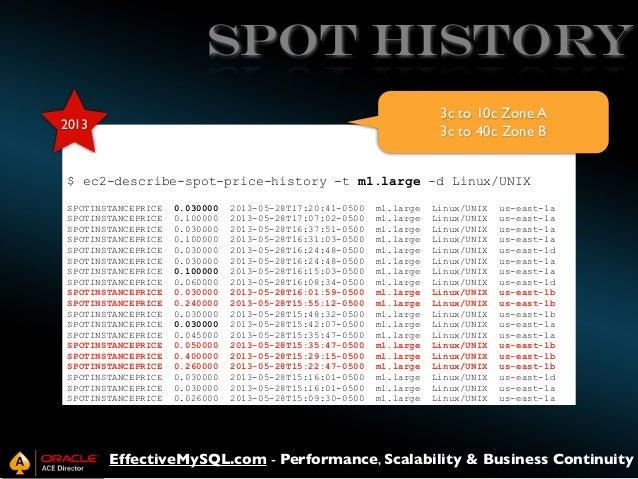 SPOT HISTORY 3c to 10c Zone A 3c to 40c Zone B  2013  $ ec2-describe-spot-price-history -t m1.large -d Linux/UNIX SPOTINST...