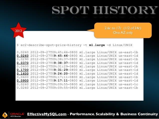 SPOT HISTORY 2.6c to 17c (1/2 of 34c) One AZ only  2012  $ ec2-describe-spot-price-history -t m1.large -d Linux/UNIX 0.026...