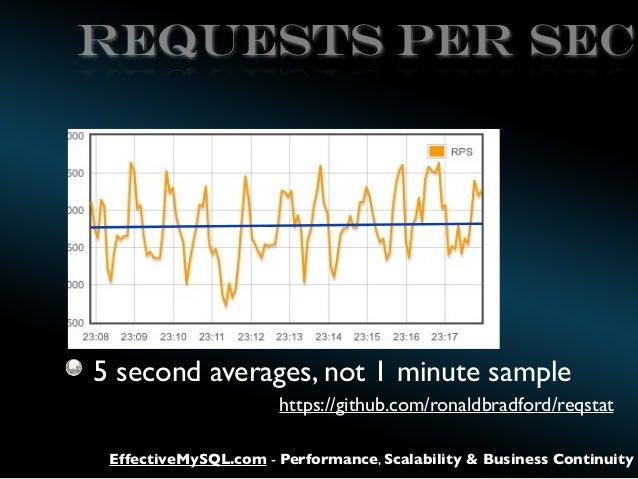REQUESTS PER SEC  5 second averages, not 1 minute sample https://github.com/ronaldbradford/reqstat EffectiveMySQL.com - Pe...