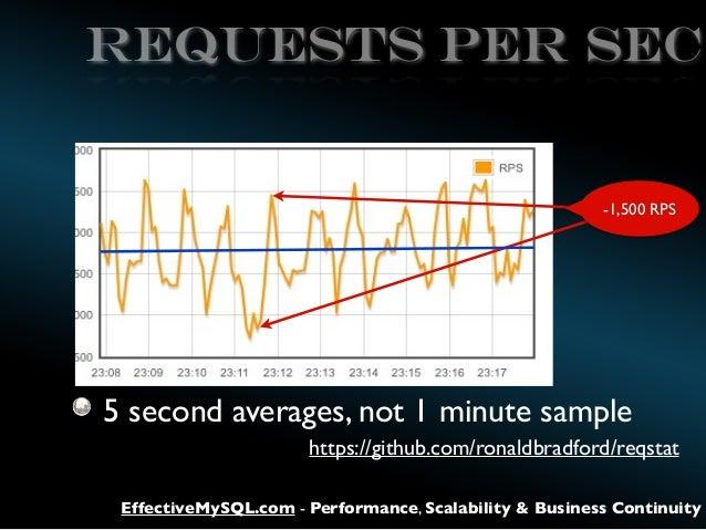 REQUESTS PER SEC  -1,500 RPS  5 second averages, not 1 minute sample https://github.com/ronaldbradford/reqstat EffectiveMy...