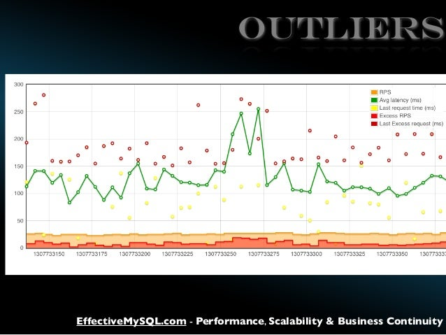 outliers  EffectiveMySQL.com - Performance, Scalability & Business Continuity