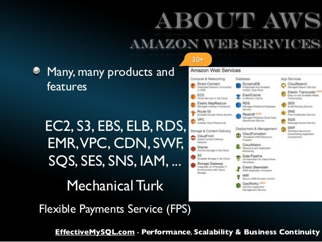 ABOUT AWS AMAZON WEB SERVICES 30+  Many, many products and features  EC2, S3, EBS, ELB, RDS, EMR,VPC, CDN, SWF, SQS, SES, ...