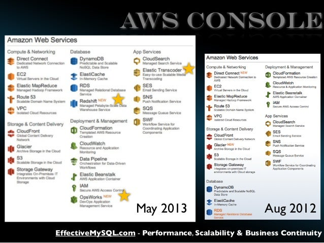 AWS CONSOLE  May 2013  Aug 2012  EffectiveMySQL.com - Performance, Scalability & Business Continuity