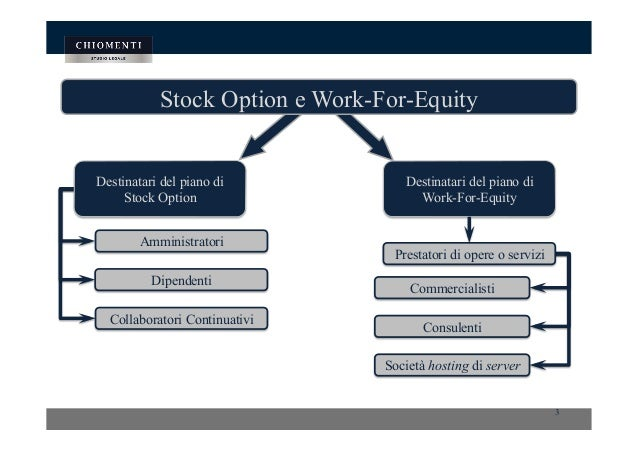 Esempio di stock options