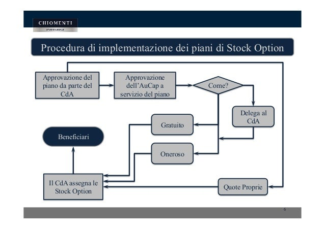 Le stock options
