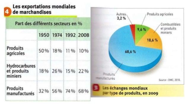 La part des produits manufacturés augmente de plus en plus  depuis les années 1970.  Les firmes transnationales sont à l'o...