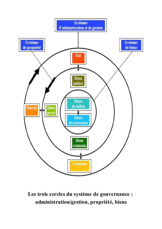 Les trois cercles du syst�me de gouvernance : administration/gestion, propri�t�, biens
