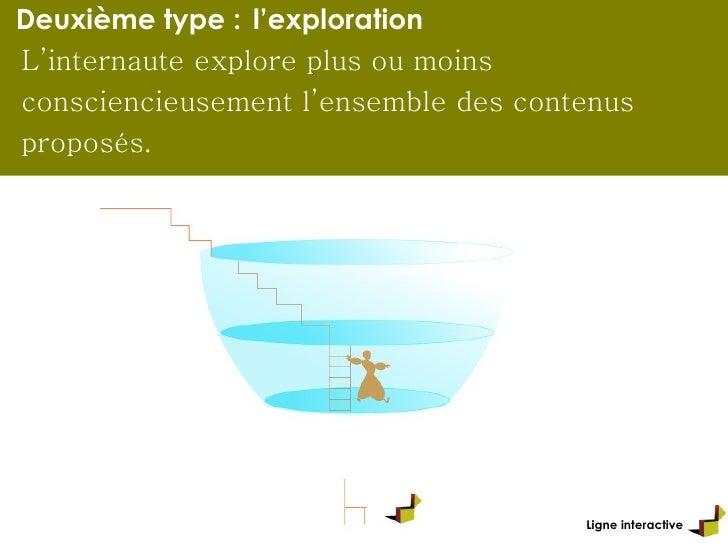 Ligne interactive Deuxième type :   l'exploration L'internaute explore plus ou moins consciencieusement l'ensemble des con...