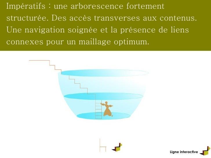 Ligne interactive Impératifs : une arborescence fortement structurée. Des accès transverses aux contenus. Une navigation s...