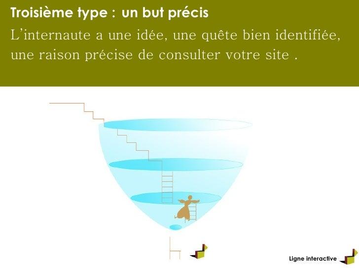 Ligne interactive Troisième type :   un but précis L'internaute a une idée, une quête bien identifiée, une raison précise ...