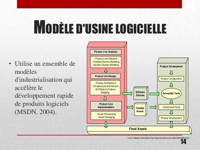 Les usines logiciels for Architecture modulaire definition