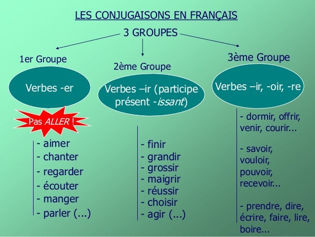 Les Verbes Des 1 2 Et 3e Groupes Au Present