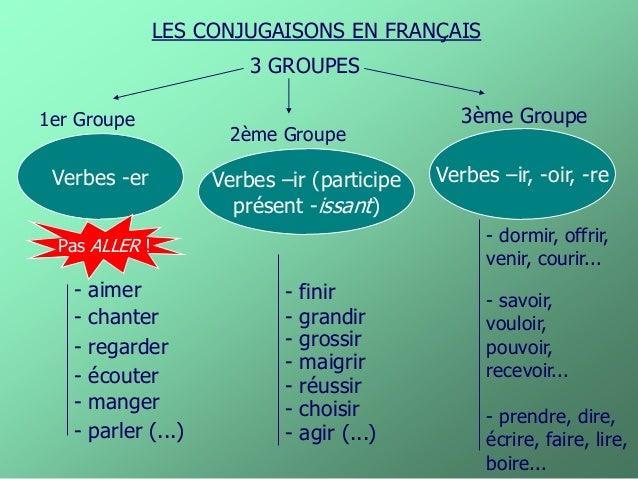LES CONJUGAISONS EN FRANÇAIS  3 GROUPES  Verbes -er  1er Groupe  2ème Groupe  3ème Groupe  Verbes –ir (participe  présent ...