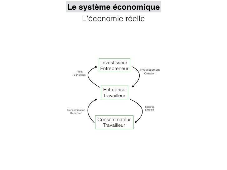 Le système économique    Léconomie réelle                Investisseur                Entrepreneur   Investissement      Pr...