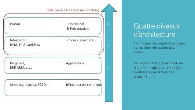 Quatre niveaux d'architecture La stratégie d'entreprise s'applique sur les deux niveaux les plus élevés. Les niveaux 1 et ...