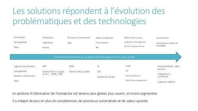Les solutions répondent à l'évolution des problématiques et des technologies Facturation Comptabilité Paye Evolution des p...