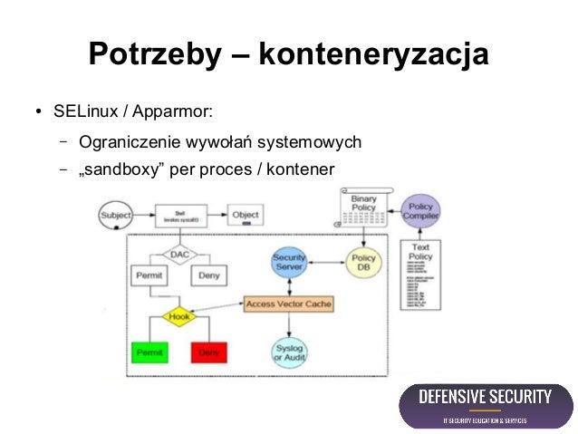 """Potrzeby – konteneryzacja ● SELinux / Apparmor: – Ograniczenie wywołań systemowych – """"sandboxy"""" per proces / kontener"""