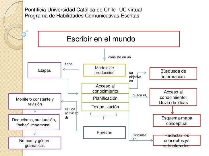 Pontificia Universidad Católica de Chile- UC virtual<br />Programa de Habilidades Comunicativas Escritas <br />Escribir en...