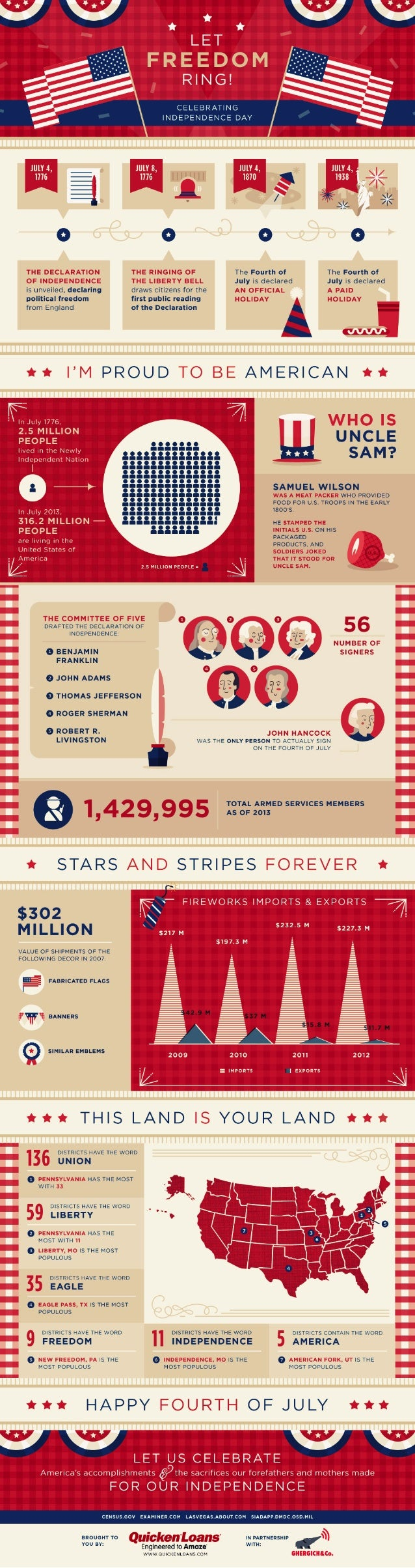Quicken Loans Zing Blog Let Freedom Ring Infographic