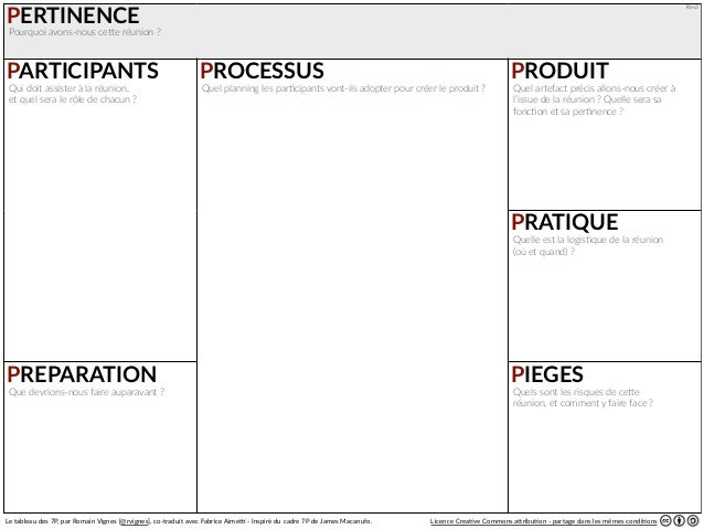Rev3 PERTINENCE PARTICIPANTS PROCESSUS PRODUIT PREPARATION PIEGES PRATIQUE Le tableau des 7P, par Romain Vignes [@r...