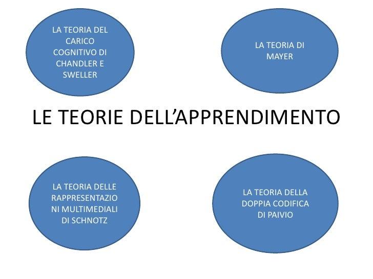LE TEORIE DELL'APPRENDIMENTO<br />LA TEORIA DEL CARICO COGNITIVO DI CHANDLER E SWELLER<br />LA TEORIA DI MAYER<br />LA TEO...