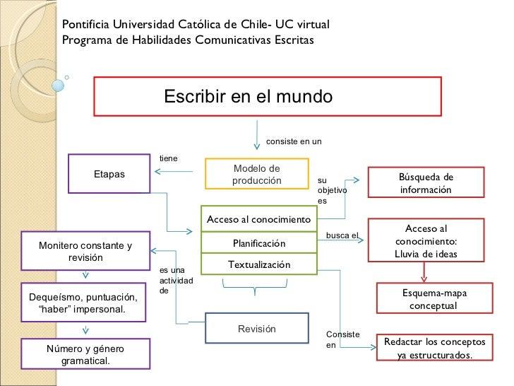 Modelo de producción Etapas Búsqueda de información Planificación Textualización Revisión Acceso al conocimiento Acceso al...