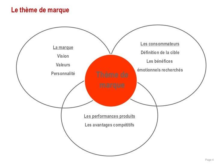 Le th me de marque for Architecture commerciale definition