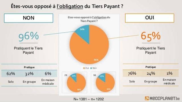 Obligation du Tiers Payant : les généralistes belges se sont exprimés (Enquête) Slide 2