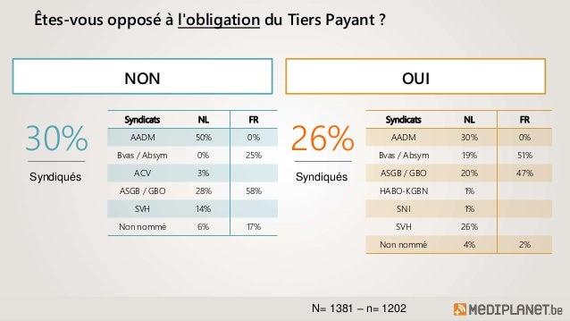 Obligation du Tiers Payant : les généralistes belges se sont exprimés (Enquête) Slide 3