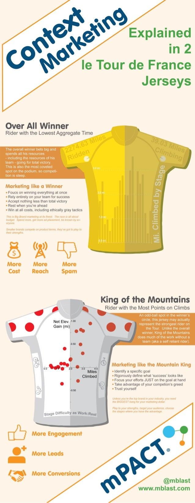 INFOGRAPHIC - Tour de France Jerseys Explain Context Marketing