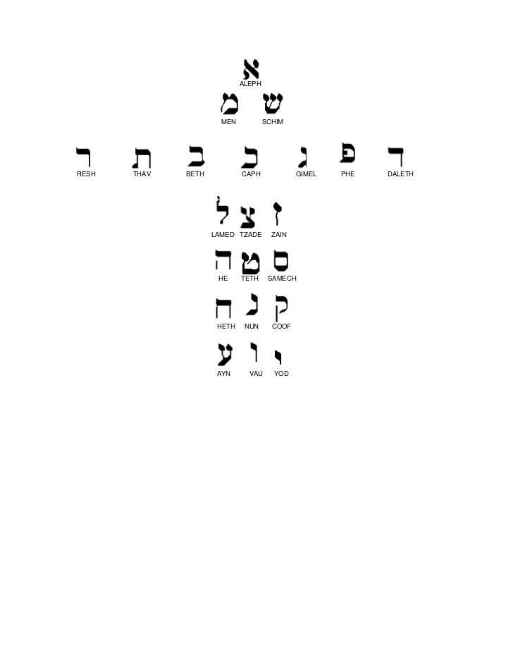 ALEPH                       MEN           SCHIMRESH   THAV   BETH           CAPH             GIMEL   PHE   DALETH         ...