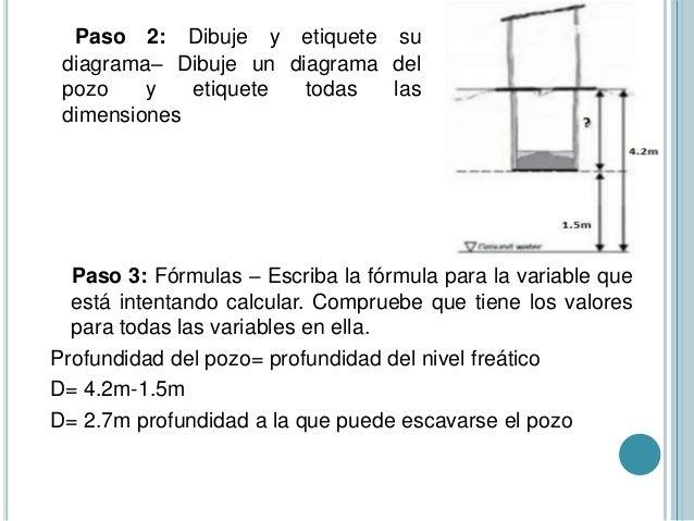 Paso 2: Dibuje y etiquete su diagrama– Dibuje un diagrama del pozo y etiquete todas las dimensiones Paso 3: Fórmulas – Esc...