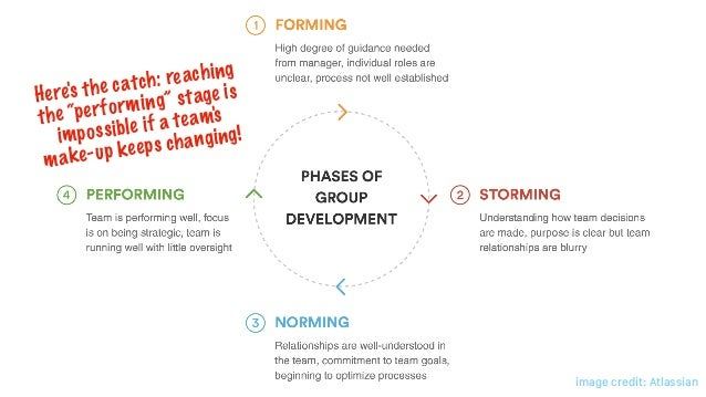 """Here's the catch: reaching the """"performing"""" stage is impossible if a team's make-up keeps changing! image credit: Atlassian"""