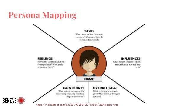 Persona Mapping https://in.pinterest.com/pin/52706258122113556/?autologin=true