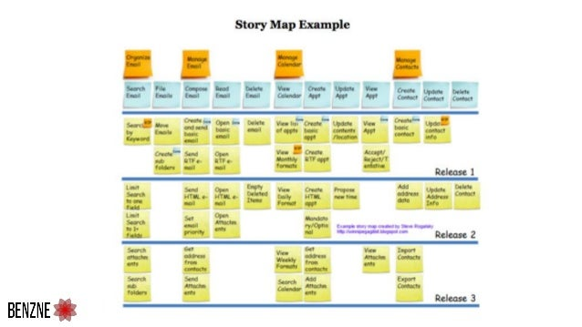 Step 2 : Story writing session 1. Idea is to convert ideas collected to user stories 1. Identify the stories along with th...