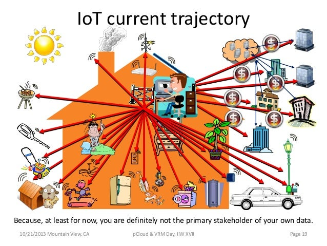 IoT current trajectory  Because, at least for now, you are definitely not the primary stakeholder of your own data. 10/21/...