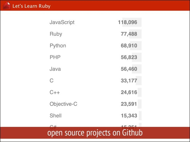 Let's Learn Ruby  History