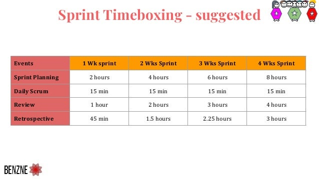 Sprint Timeboxing - suggested Events 1 Wk sprint 2 Wks Sprint 3 Wks Sprint 4 Wks Sprint Sprint Planning 2 hours 4 hours 6 ...