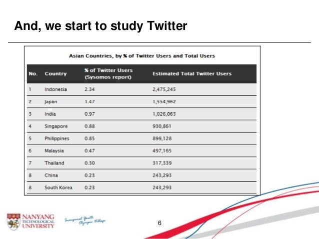 And, we start to study Twitter 6
