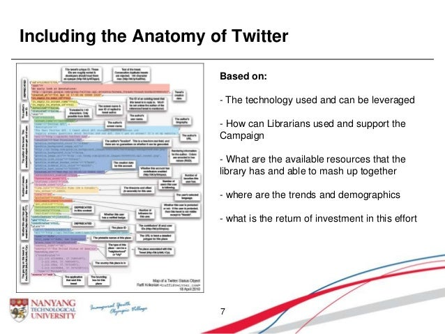 Including the Anatomy of Twitter 7 Based on: - The technology used and can be leveraged - How can Librarians used and supp...