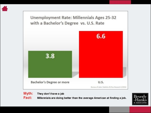Myth:! Fact:!  They don't have a job! Millennials are doing better than the average American at finding a job.