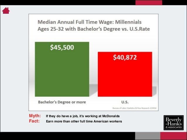 Myth:! Fact:!  If they do have a job, it's working at McDonalds! Earn more than other full time American workers