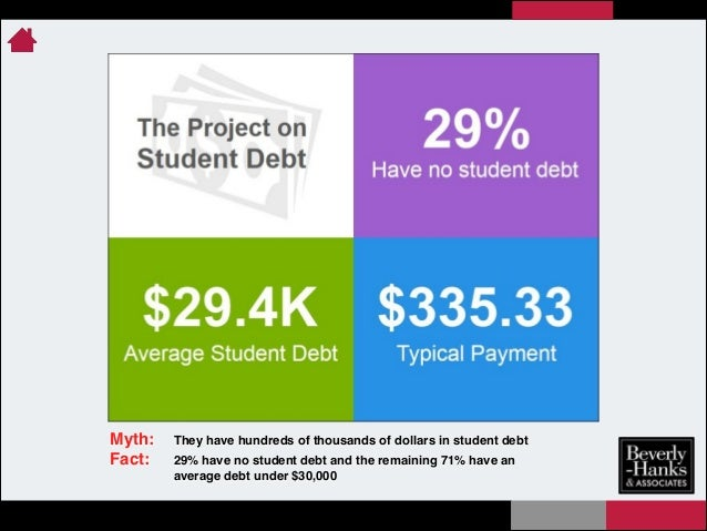 Myth:! Fact:! !  !  They have hundreds of thousands of dollars in student debt! 29% have no student debt and the remaining...