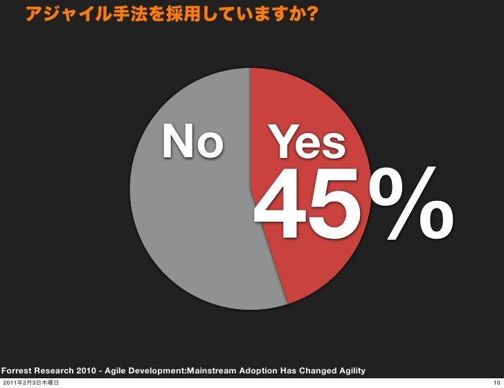 No Yes                                                       45%Forrest Research 2010 - Agile Development:Mainstream Adopt...